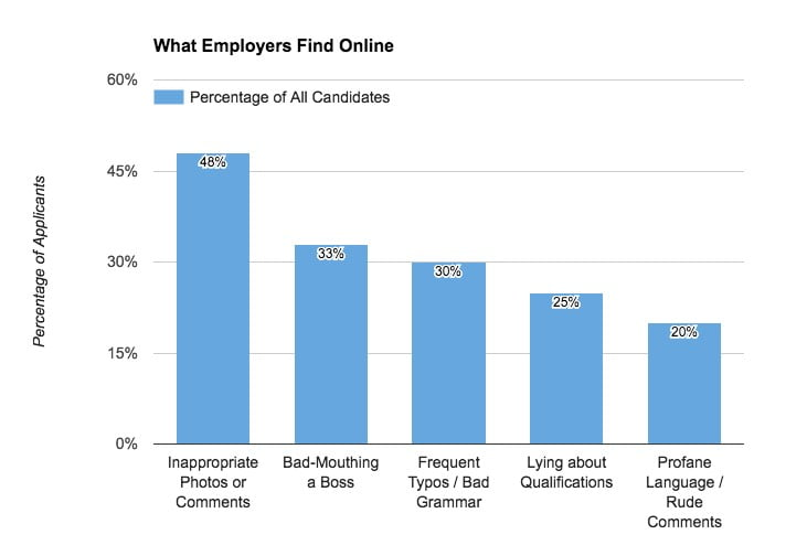 What Employers Find Online
