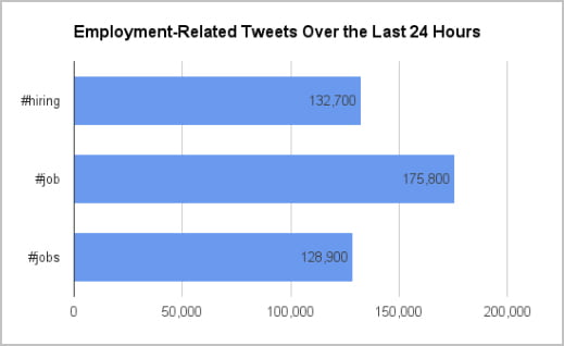 Job-related tweets over one 24-hour period